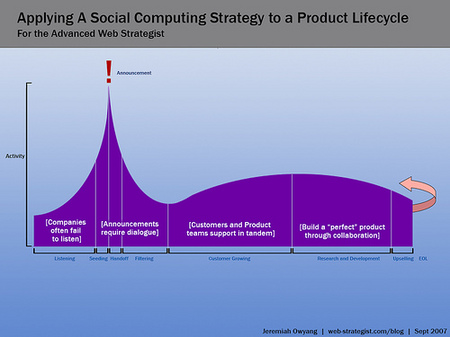 Social Computing Strategy to a Product Lifecycle